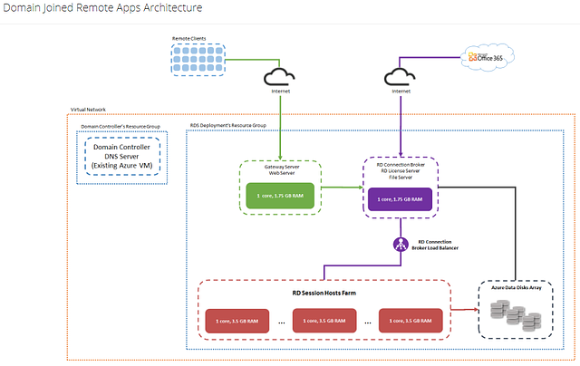 Domain Joined Remote Apps Architecture