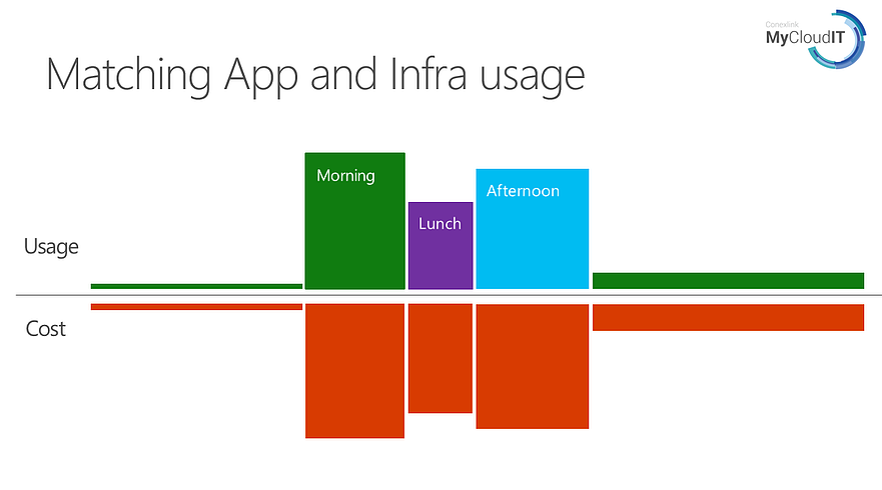 match-app-infra-usage.png
