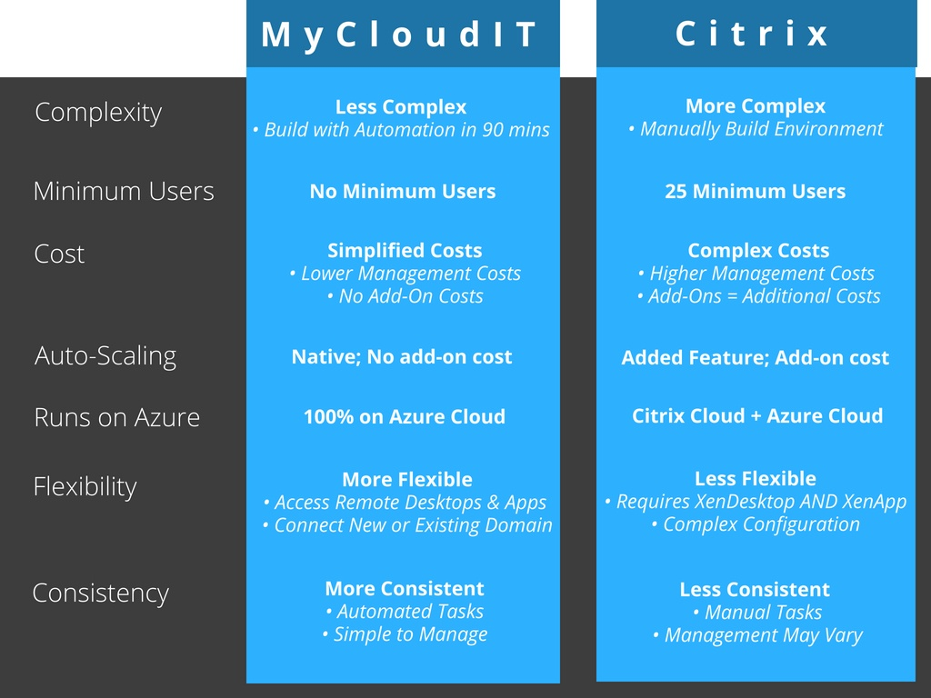Citrix vs MyCloudIT (9)